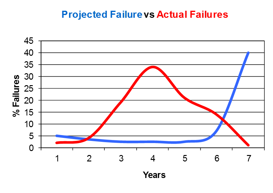FIGURE 2:     Projected failure rate versus actual rate in MGE study