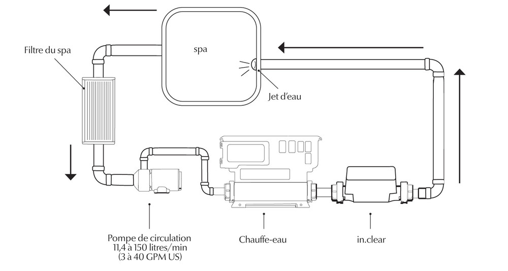 Schema du système in.clear