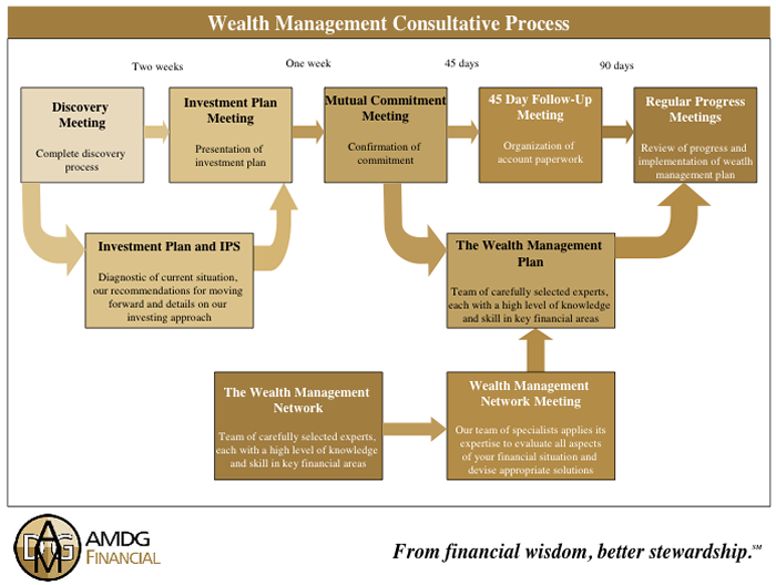 wealth management consultative process.png