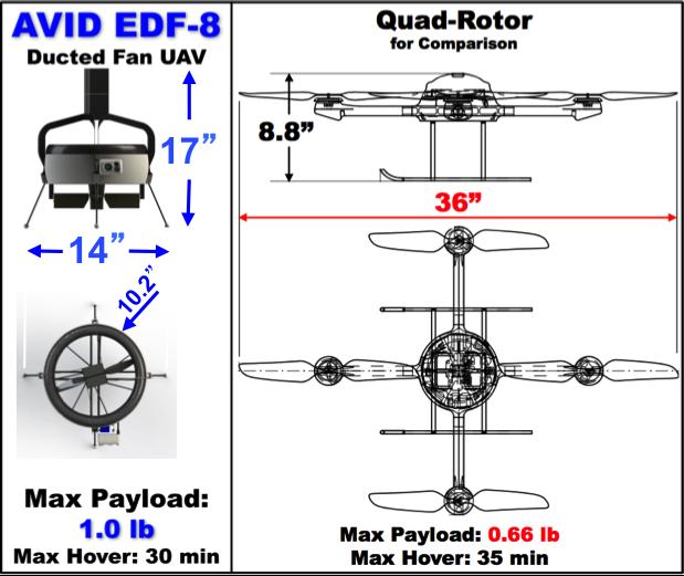 Capabilities Comparison: Ducted-Fan UAV v. Quad-Rotor UAV