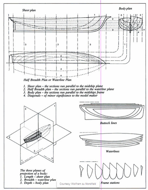 Marking Cutting And Bending As Per The Structural Design Drawings Or Models Followed By Erection Launching Other Joining Techniques Are Used For