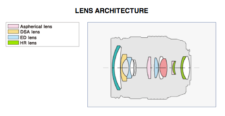 Optical formula courtesy of the lovely people at LensRentals