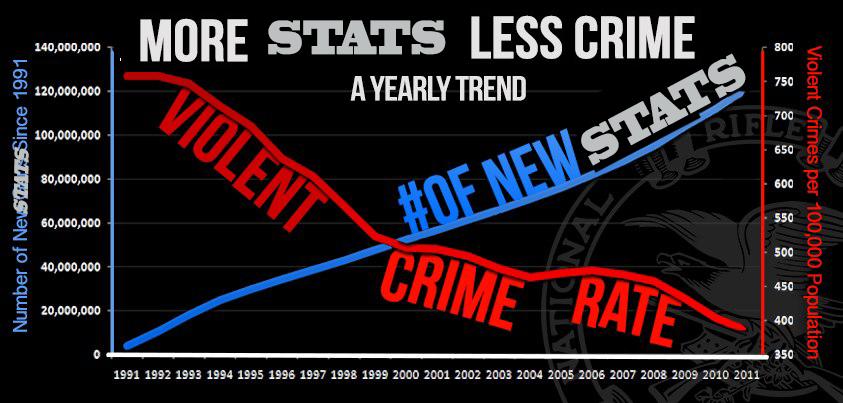 MORE STATS LESS CRIM.png