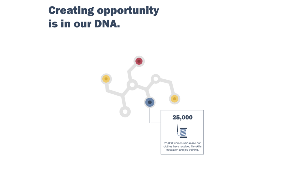 Gap Inc. DNA
