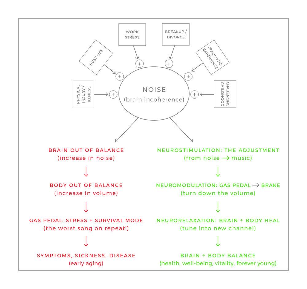 The Adjustment_Brain Body Balance Chart.jpg