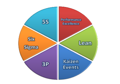 ●     Formalizing productivity and continuous improvement processes such as reducing complexity, deploying Six Sigma, Kaizan and Lean. We Value Analysis & Value Engineering ●     We can help by rationalizing support costs to invest in growth (Selling, Marketing) ●     Continuously monitoring and reporting outcomes. We believe in if you don't measure it, it will not happen.