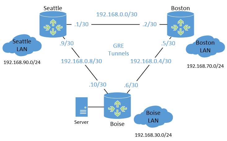 Logical GRE topology running over IPSEC