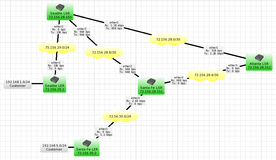 Mikrotik PPTP Site to Site Topology