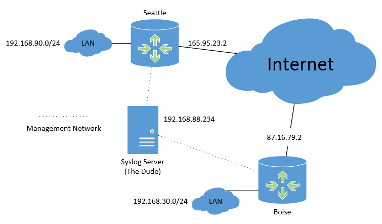 Topology, with Mikrotik routers connected to Syslog server via management network