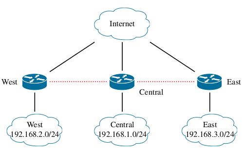 Ubiquiti IPSEC VPN Topology