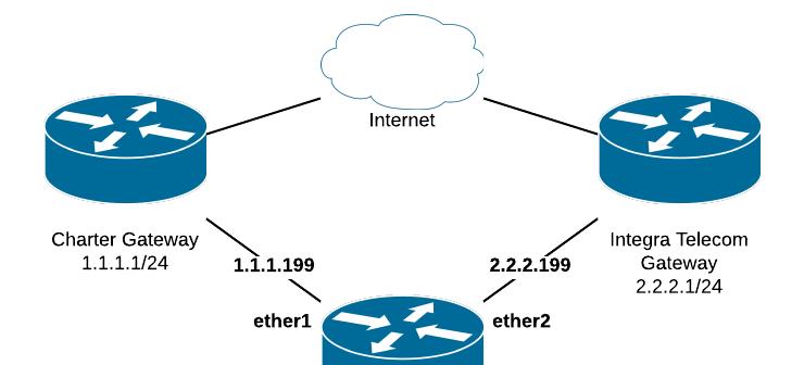 WAN Load Balancing — Manito Networks
