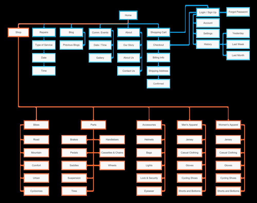 KingKog_Sitemap (1).png
