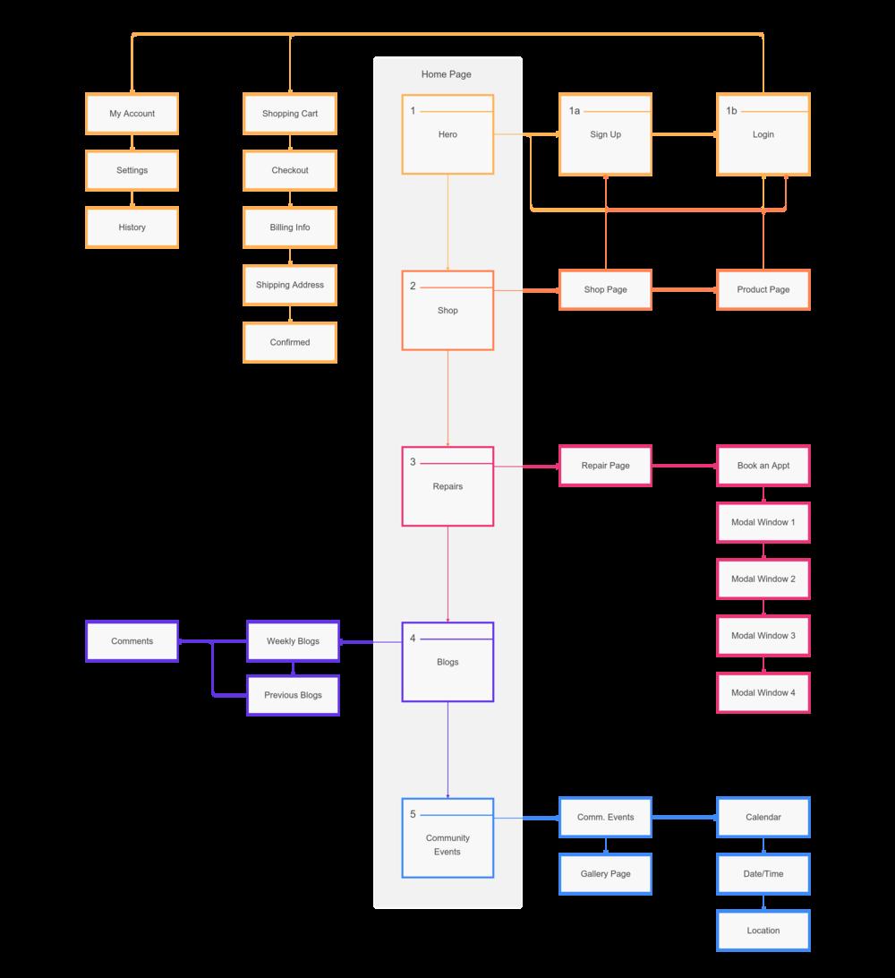 Instashop_Sitemap_1 (13).png