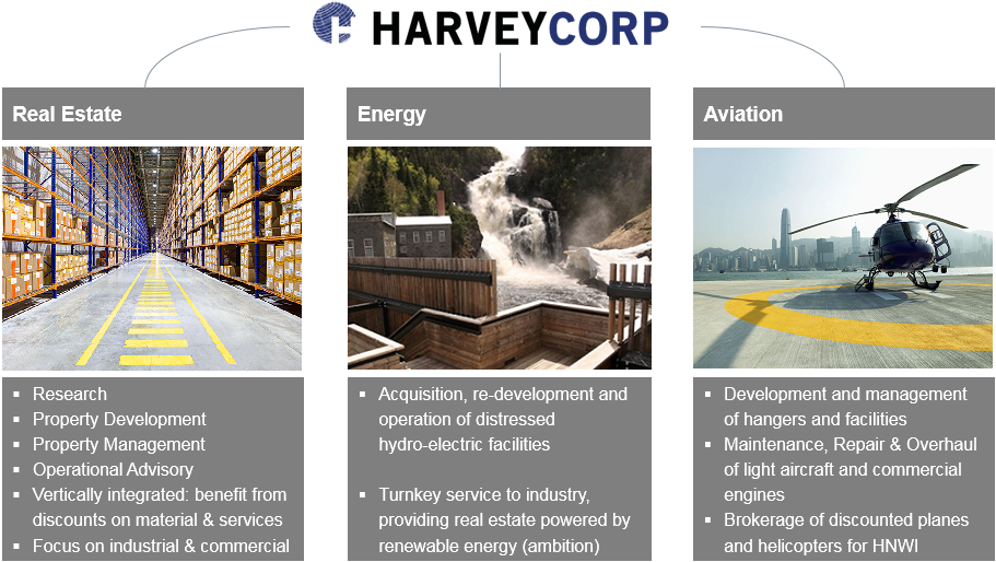 HarveyCorp Holdings_updated 2018 11 08.png