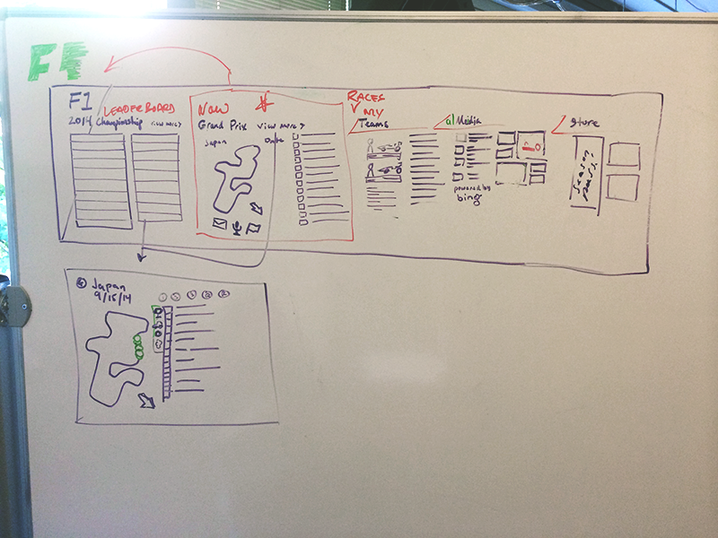 It all started with whiteboard sketching. Here I laid out the main panorama, trying to figure out what to show on the home panorama, and what the additional page would look like when you drill deeper into the race.