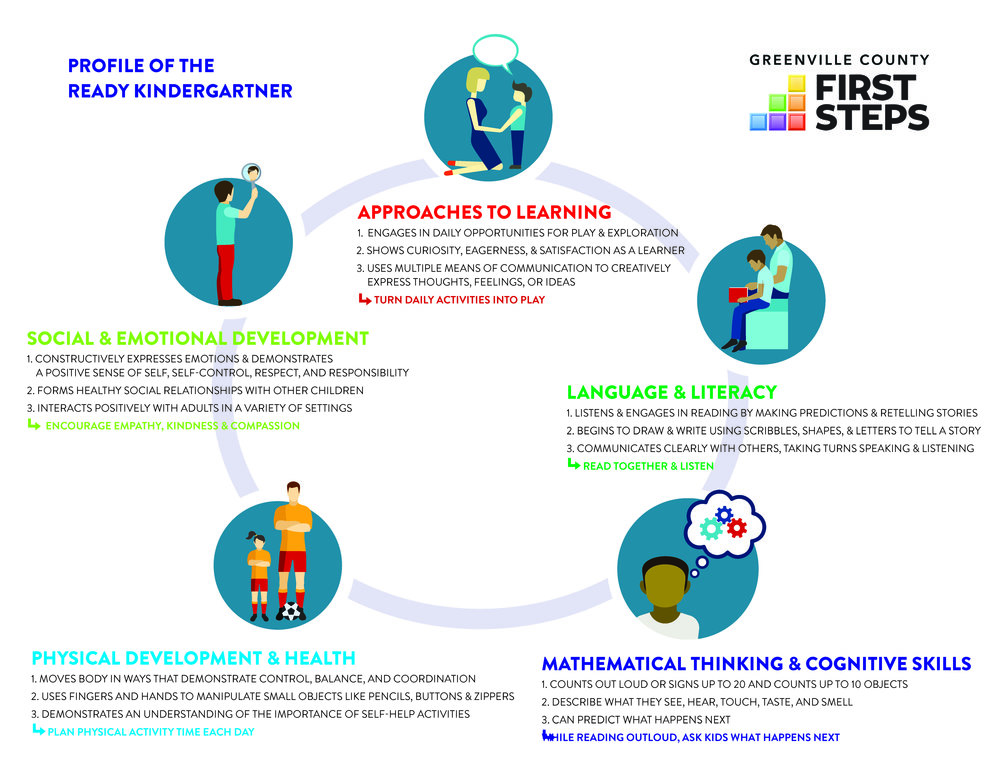 FirstSteps: Profile of a Ready Kindergartner