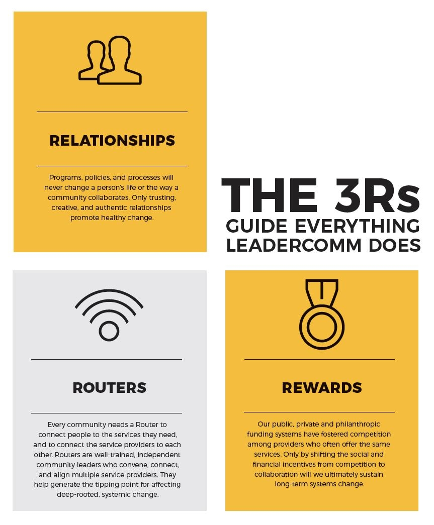 LeaderComm: Values for Collaboration