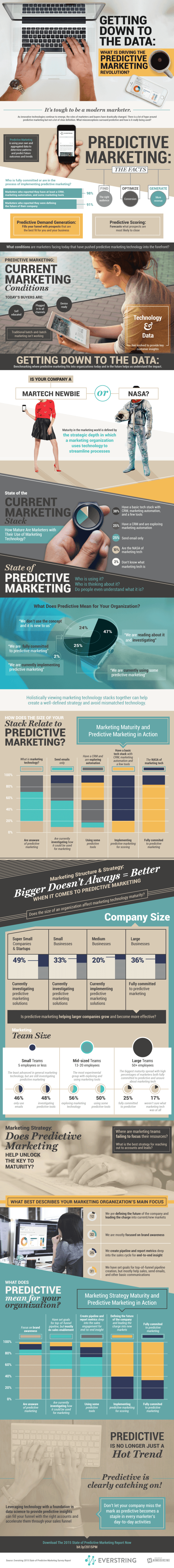 predictive-marketing-640x5748.png