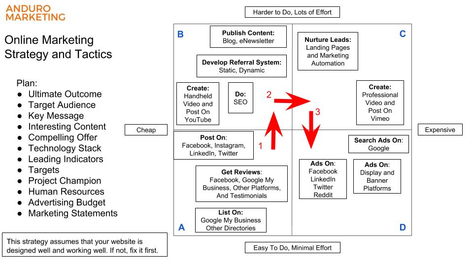 2019-01-25 - Anduro Marketing - Online Marketing_ Cost vs Effort Diagram.png
