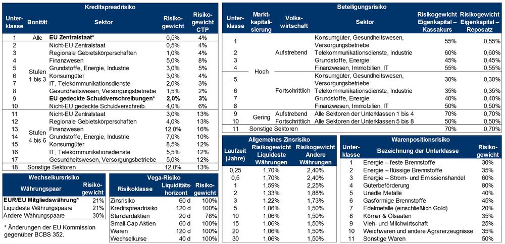 Abbildung      SEQ Abbildung \* ARABIC    3       Eine Übersicht über die verwendeten Risikogewichte im Standardansatz
