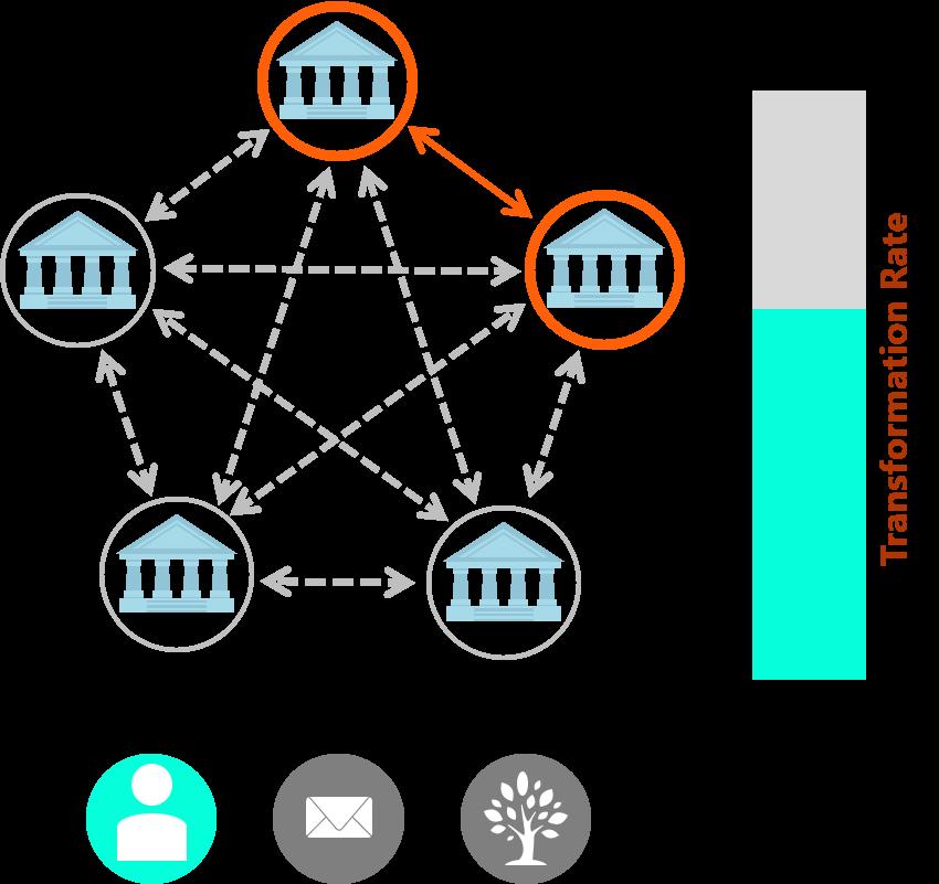 Figure 3: Step 2- Eine bilaterale Optimierung führt zu weiterer Reduktion benötigter Ressourcen.   Quelle: Finbridge GmbH & Co. KG
