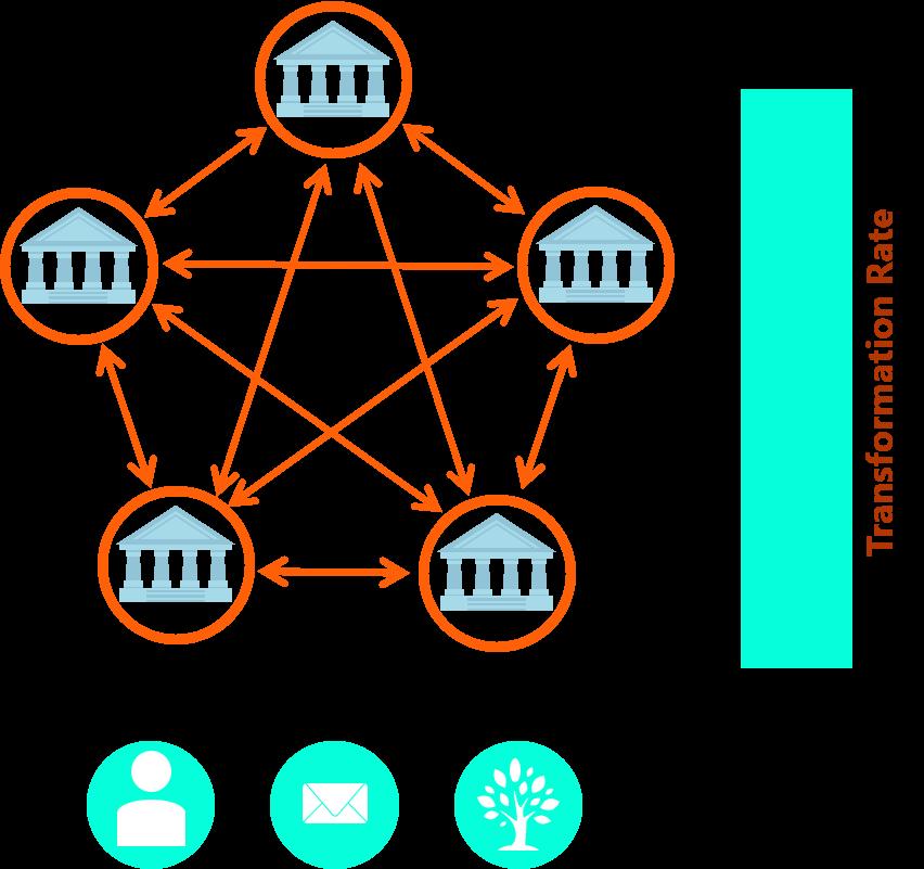 Figure 4: Step 3 - Volle Ausnutzung des Optimierungspotenzials durch vollständige Digitalisierung des Zweitschriftenverfahrens mit Hilfe der Blockchain Technologie.   Quelle: Finbridge GmbH & Co. KG