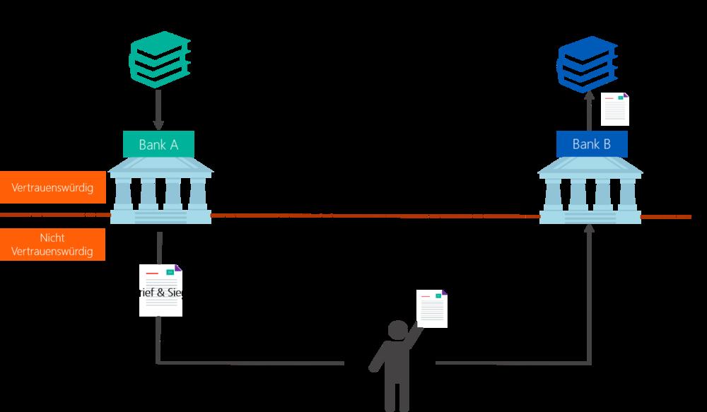 Abbildung 1: Beispielhafte Skizze eines bürokratischen Prozesses in der rein analogen Welt: papierhafte Speicherung und Transport von Informationen.   Quelle: Finbridge GmbH & Co KG