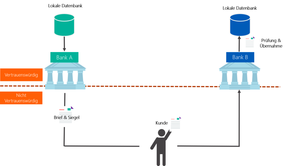 Abbildung 2: Beispielhafte Skizze eines bürokratischen Prozesses in der digitalisierten Welt: Bücher werden durch Datenbanken ersetzt, aber physische Zertifikate sind noch vorhanden.   Quelle: Finbridge GmbH & Co KG