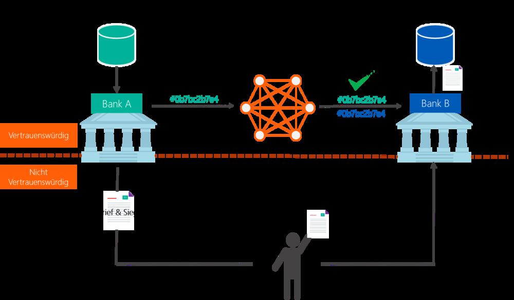 Abbildung 3: Beispielhafte Skizze eines bürokratischen Prozesses in der digitalisierten Welt unter Einsatz von Blockchain Technologie.   Quelle: Finbridge GmbH & Co. KG