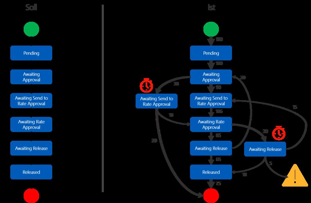 Abbildung 1: Beispiel Soll- und Ist-Prozess.   Quelle: Finbridge GmbH & Co KG