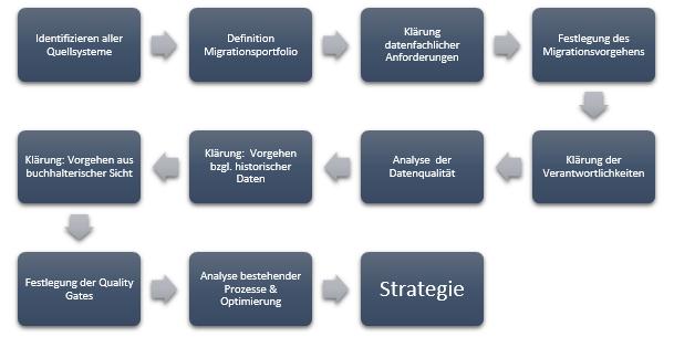 Abbildung 1:  Wesentliche Punkte der Entwicklung einer Migrationsstrategie.   Quelle: Finbridge GmbH & Co. KG