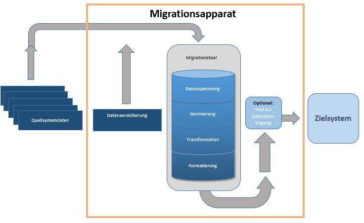 Abbildung 3:  Schematischer Ablauf einer technischen Datenmigration zwischen Alt-/Quellsystem und Neu-/Zielsystem. Die Gesamtheit der Datentransformations- und Aufbereitungsschritte ist hier unter dem Begriff Migrationsapparat zusammengefasst.   Quelle: Finbridge GmbH & Co. KG