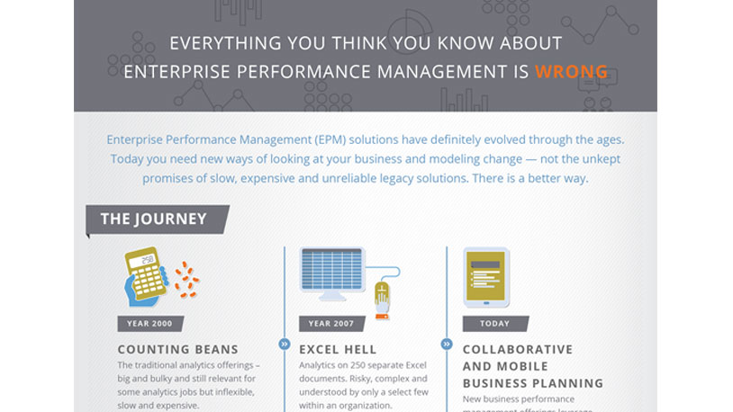 Evolution of Enterprise Performance Management