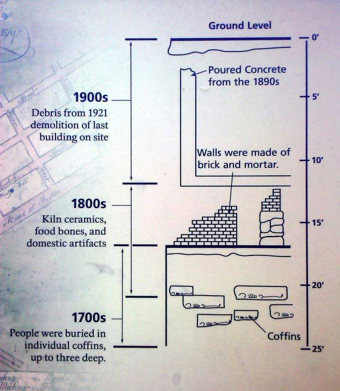 African_burial_ground_cross_section_schematic.jpg