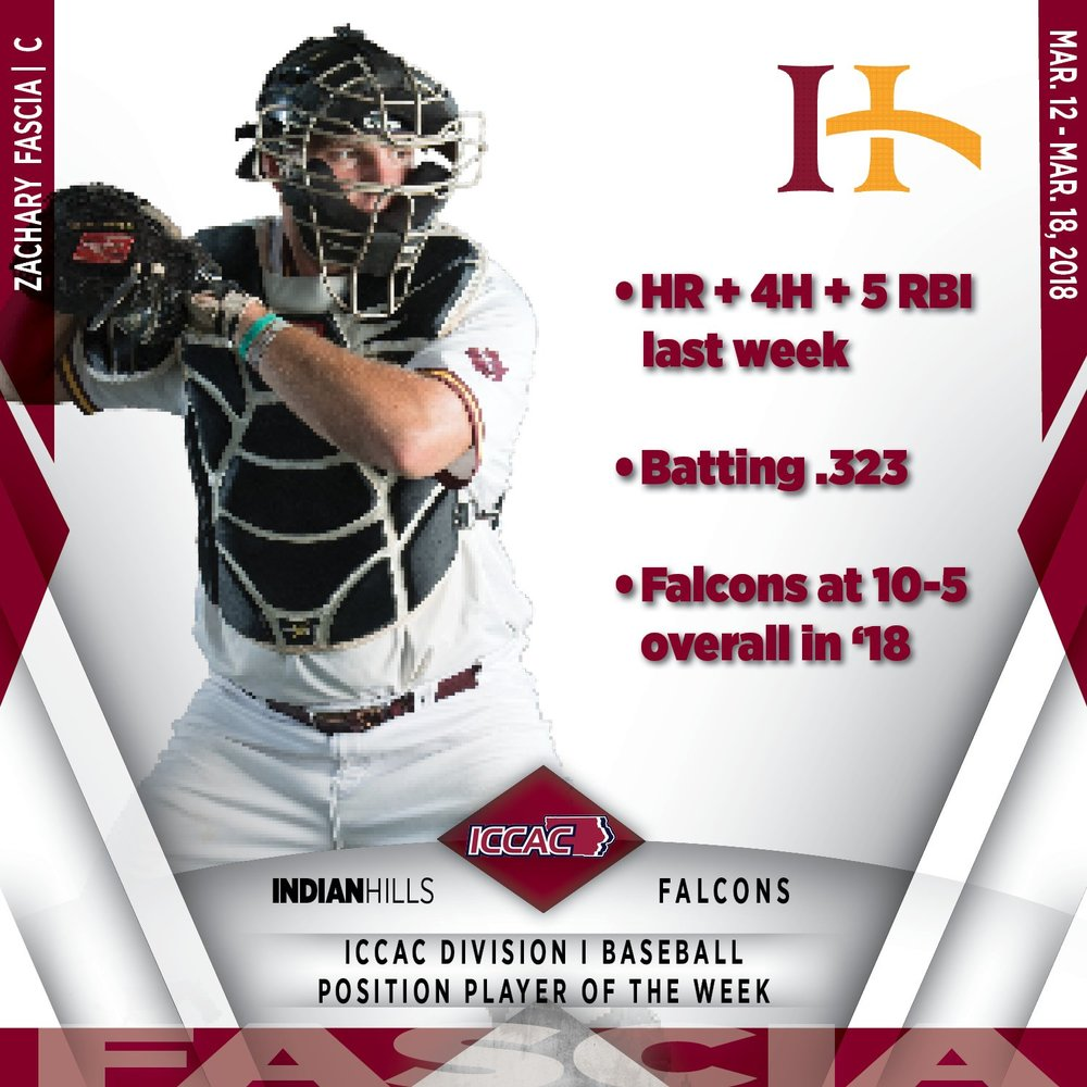 Former Brampton Royal Zachary Fascia led the Canucks with 16 RBIs for the Indian Hills Falcons.