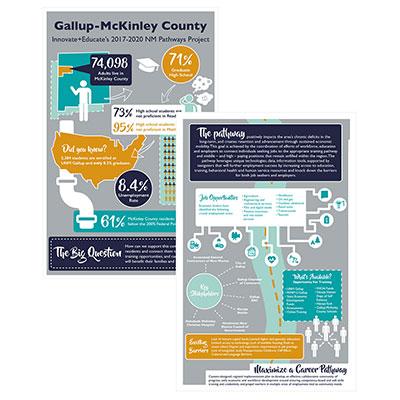 NM Pathways Infographic