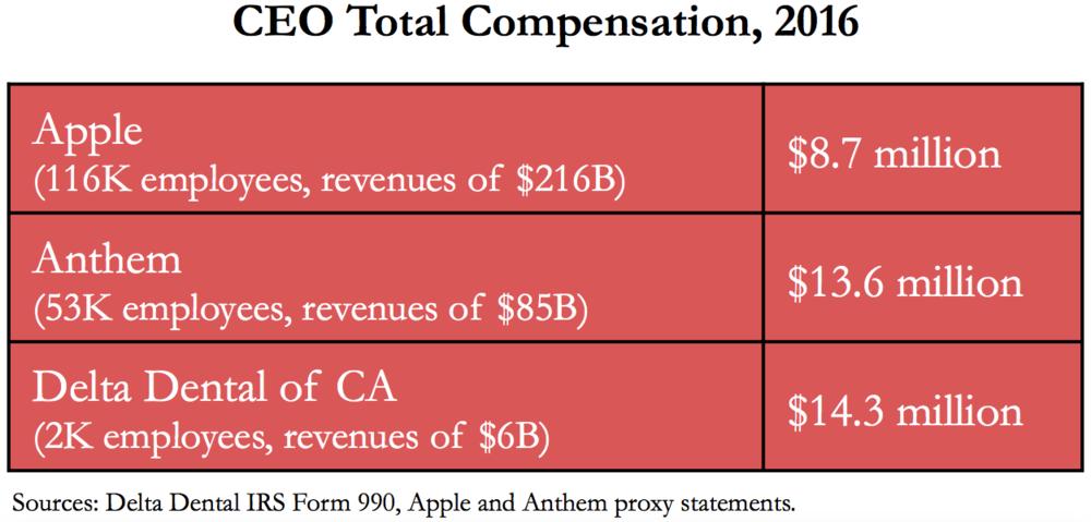 Delta-Dental-CEO-Compensation.png