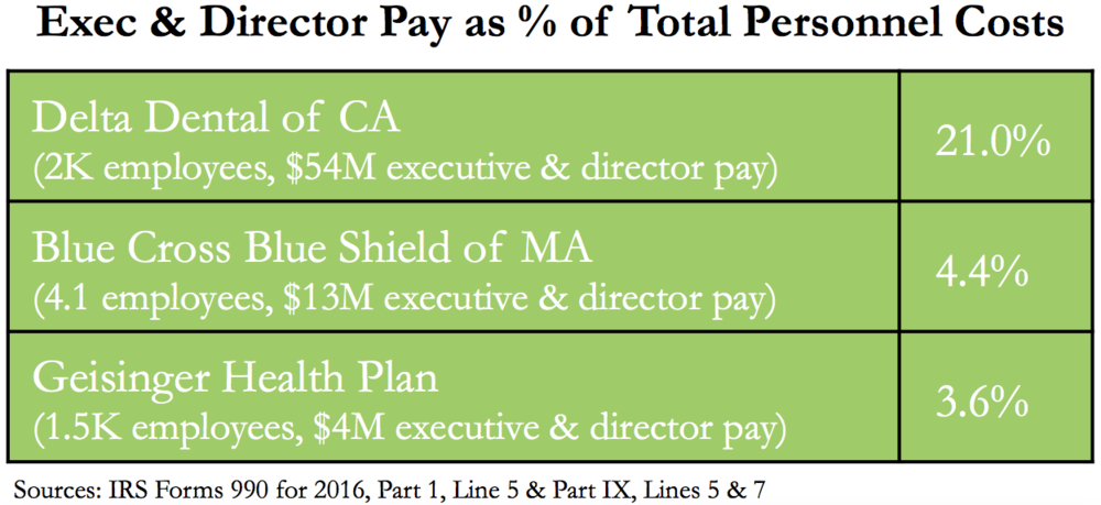 Delta-Dental-Executive-Compensation.png