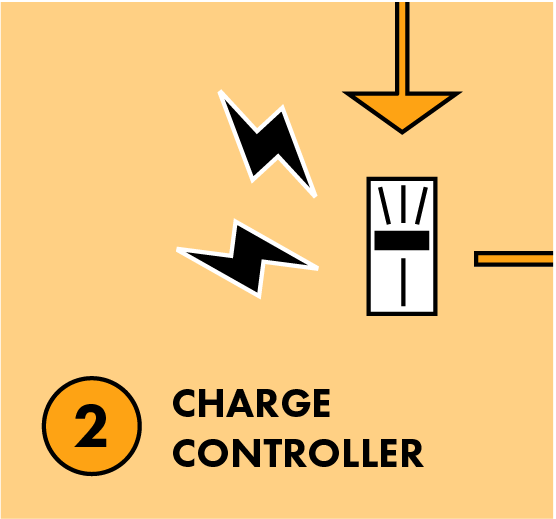 How Solar Words - Charge Controller