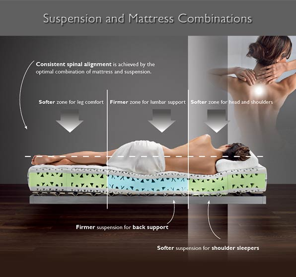 aXEL bLOOM sUSPENSION AND mATTRESS cOMBINATIONS