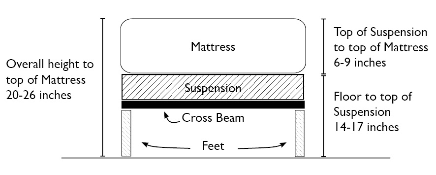 Illustration of mattress and Suspension Dimensions. Illustration is a representation and is not approximate.