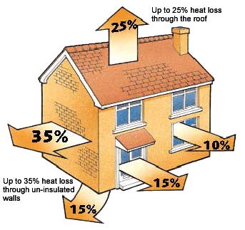 Heat+loss+by+house+area+graphic.jpg