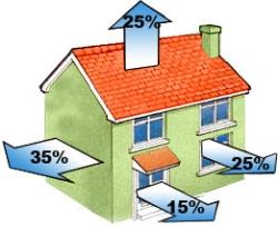 heat loss by house area.jpg