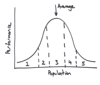 Performance Management Bell Curve