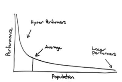 Performance Management Power Curve