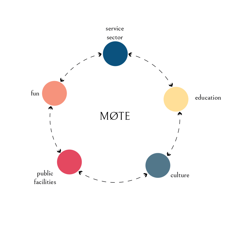 Mote_llabb_diagram interactions