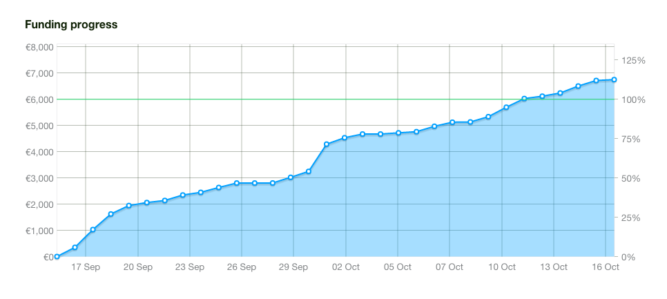 Berlin Boozehound Spirit Infusion kit funding progress chart (generated by Kickstarter)
