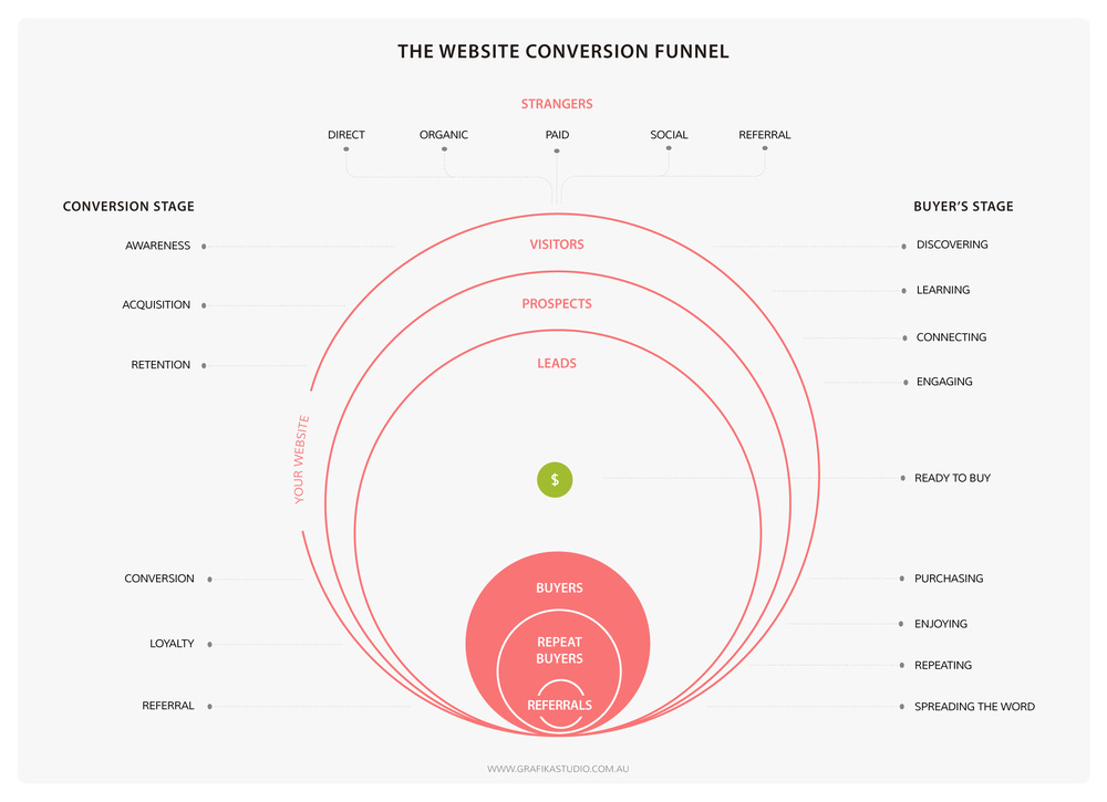 Website-conversion-funnel