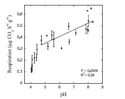Bååth, E. 1998. Growth rates of bacterial communities in soils at varying pH