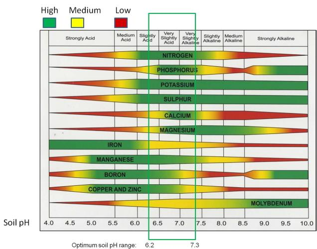 Hahn, K. 2012 blog: Soil test results are back - now what? Food Plotting. Heartland Outdoors